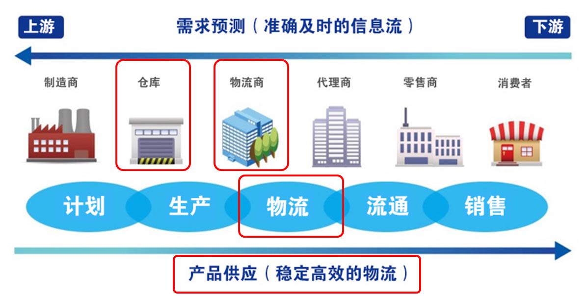铁路货运供应链物流管理SCLM整体解决方案